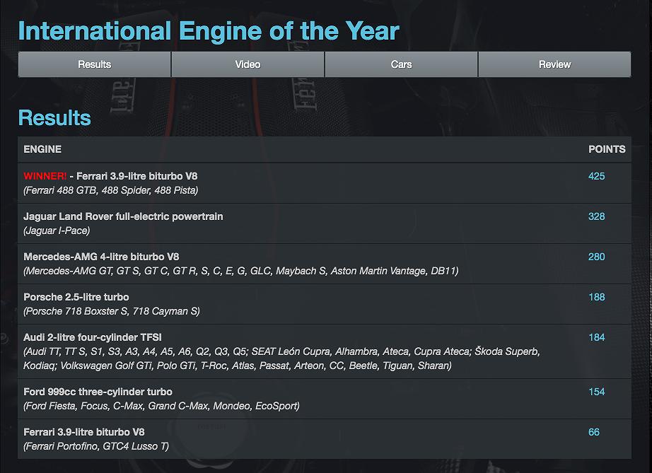 Những động cơ xe hơi tốt nhất năm 2019: V8 3.9L biturbo của Ferrari giành vị trí quán quân